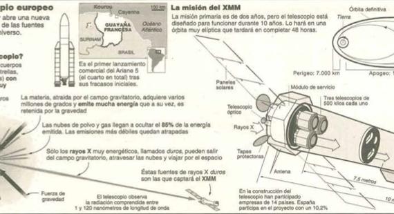 Ariane 5 y Telescopio de Rayos X.